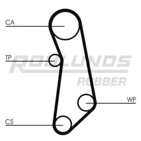 ROULUNDS RUBBER RR1041